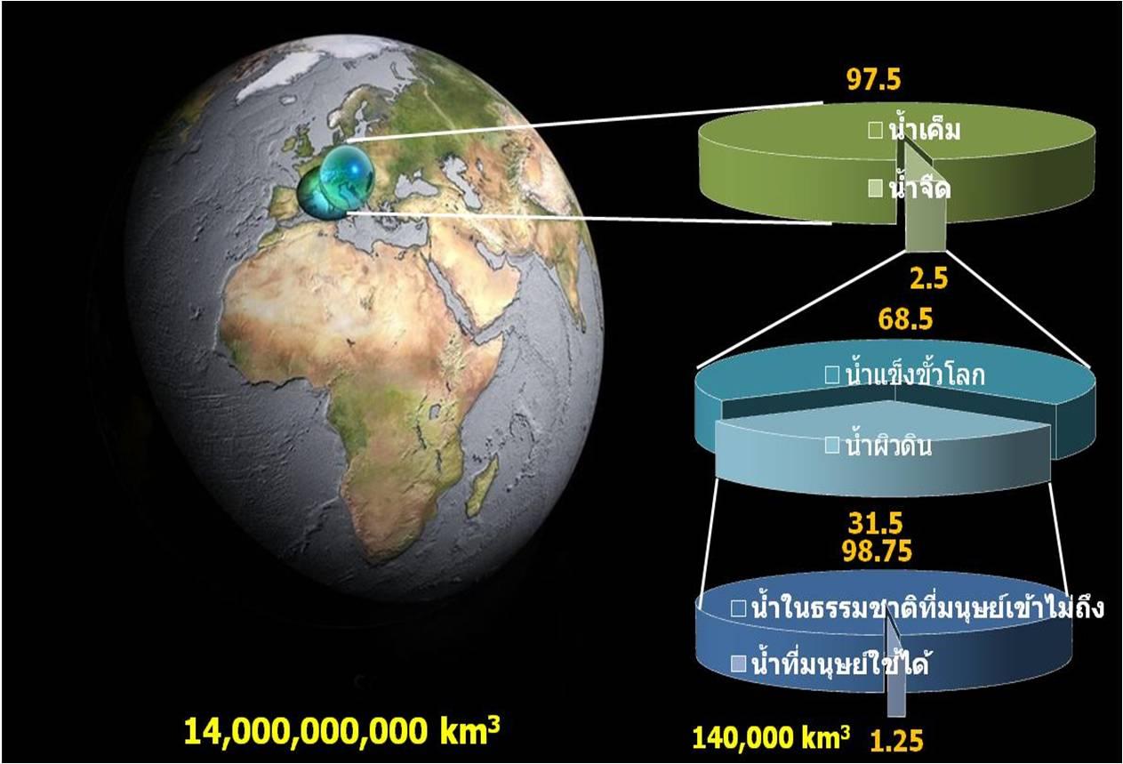โลกเรามีน้ำอยู่ทั้งสิ้น 14,000 ล้านลูกบากศ์กิโลเมตร แต่ส่วนใหญ่เป็นน้ำเค็ม น้ำจืดที่อยู่บนโลกนั้น บางส่วนก็เป็นน้ำแข็งที่ขั้วโลกซึ่งเรานำมาใช้ไม่ได้ บางส่วน ...