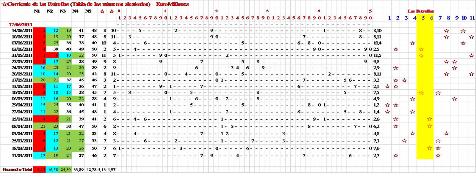 Tabla de n meros aleatorios pron stico primitiva bonoloto for Random number table 1 99