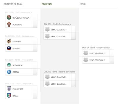 Tabela das partidas de mata-mata da Eurocopa 2012