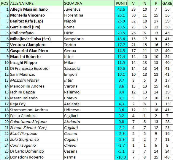 Calcio E Altri Elementi Classifica Degli Allenatori Di Serie A Serie B Lega Pro E Campionati Esteri 2014 15 Aggiornata Al 4 Giugno 2015