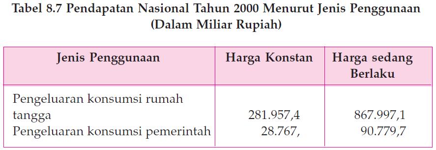 Pengertian Pendapatan Perkapita