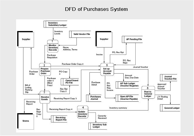Sistem informasi akuntansi diagram arus data menurut james hall tersebut merupakan gambaran umum berbagai aktivitas terkait yang membentuk sistem pemrosesan pembelian yang mempunyai ccuart Image collections