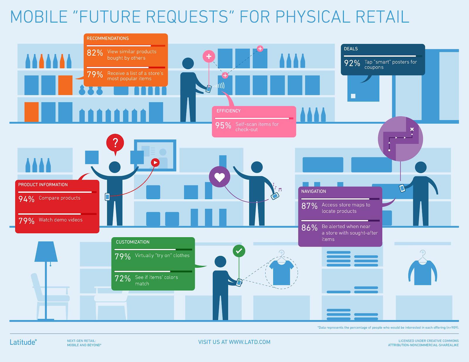 O varejo físico também vai ter que se adaptar ao novo comportamento do consumidor, se quiser sobreviver nos próximos anos