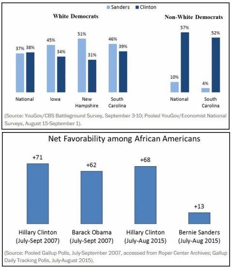Polls of black voters