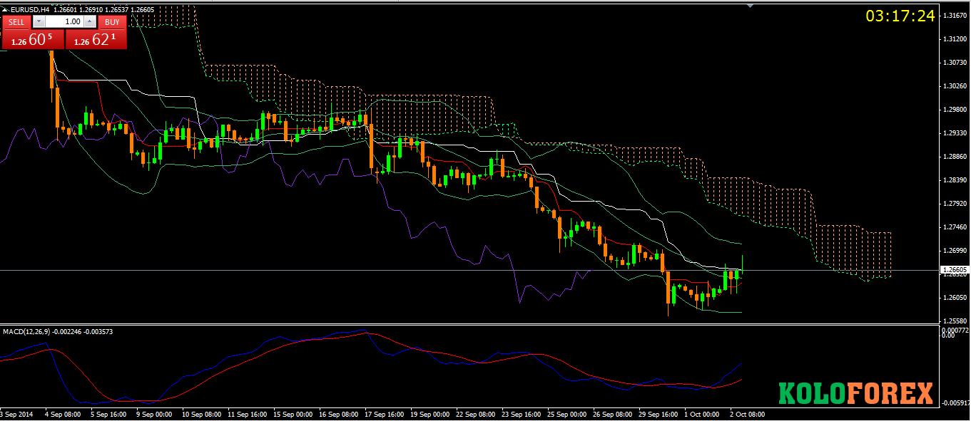 Nhận định cặp EUR/USD ngày 2/10/2014 - Kolo Forex