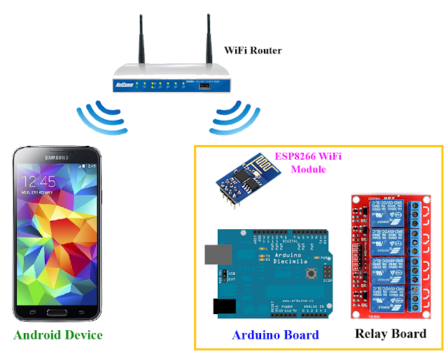 Android and arduino wifi control devices wit…