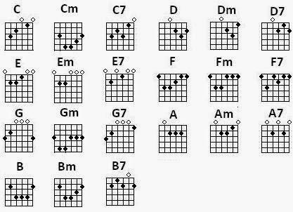Rudyanshah: Belajar Chord #(kres) Pada Gitar