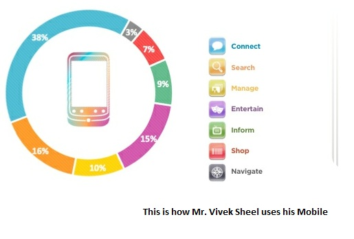 Pie Chart of Mobile Usage
