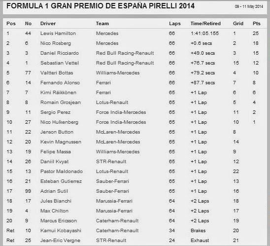Hasil Race F1 2014 Catalunya Spanyol