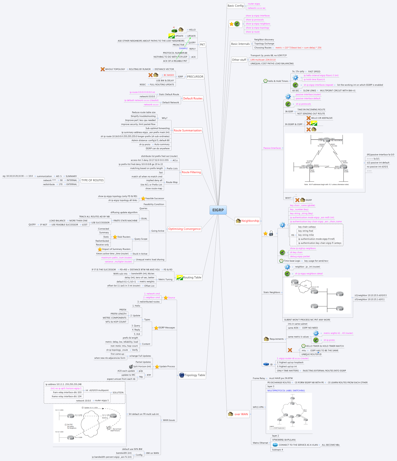 Ccnp exam preparation a mindmap about eigrp for ccnp study this mind map is based on the ccnp study guide leave a comment if you need the original xmind file pooptronica Choice Image