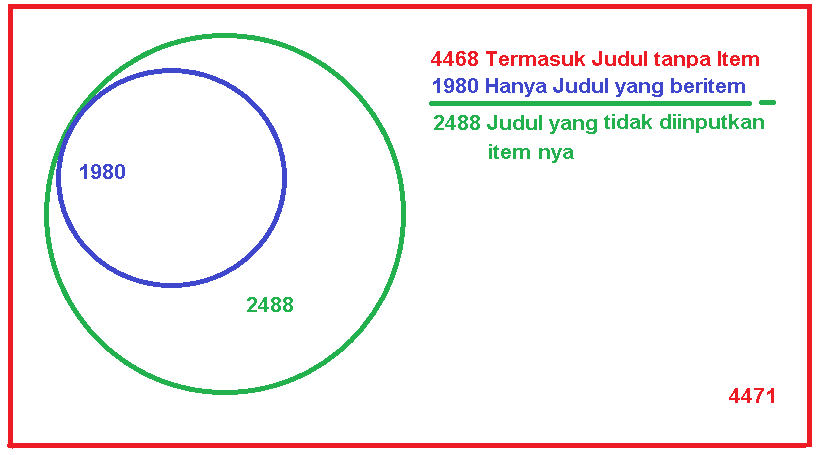 Mempelajari Laporan Statistik Koleksi Pada Slims 3  5  7   Menggunakan Diagram Venn