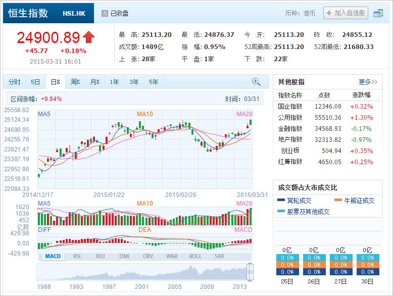 中国株コバンザメ投資 香港ハンセン指数20150331