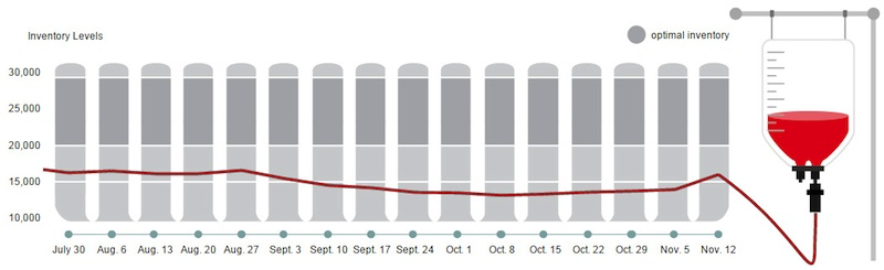 canadian blood services case study Canadian blood services case study problem statement increase both new donors and repeat donors in order to meet varying demand throughout the year.