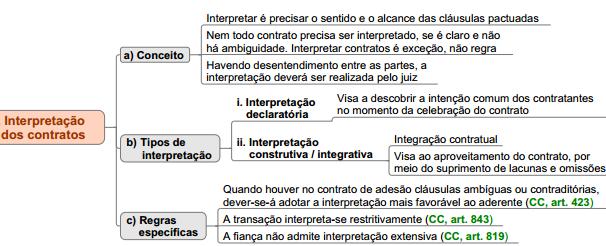 interpretação dos contratos mapa mental esquema