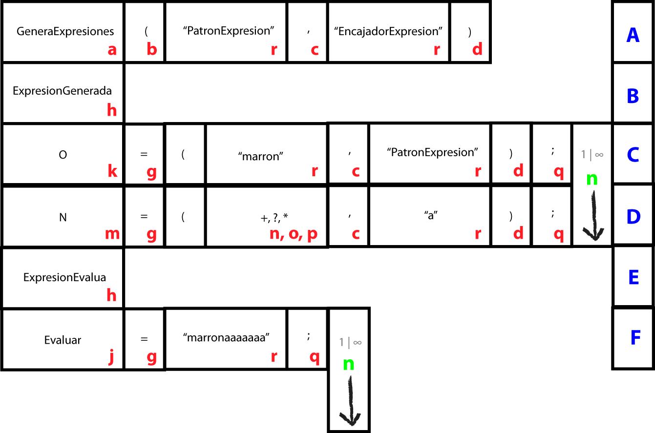 Un Analizador Lexico Sintactico con lógica de Sudoku