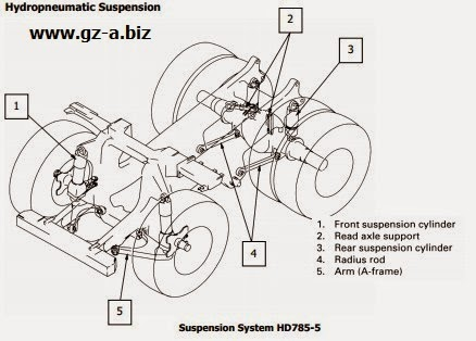 Apa Itu Hydropneumatic Suspension