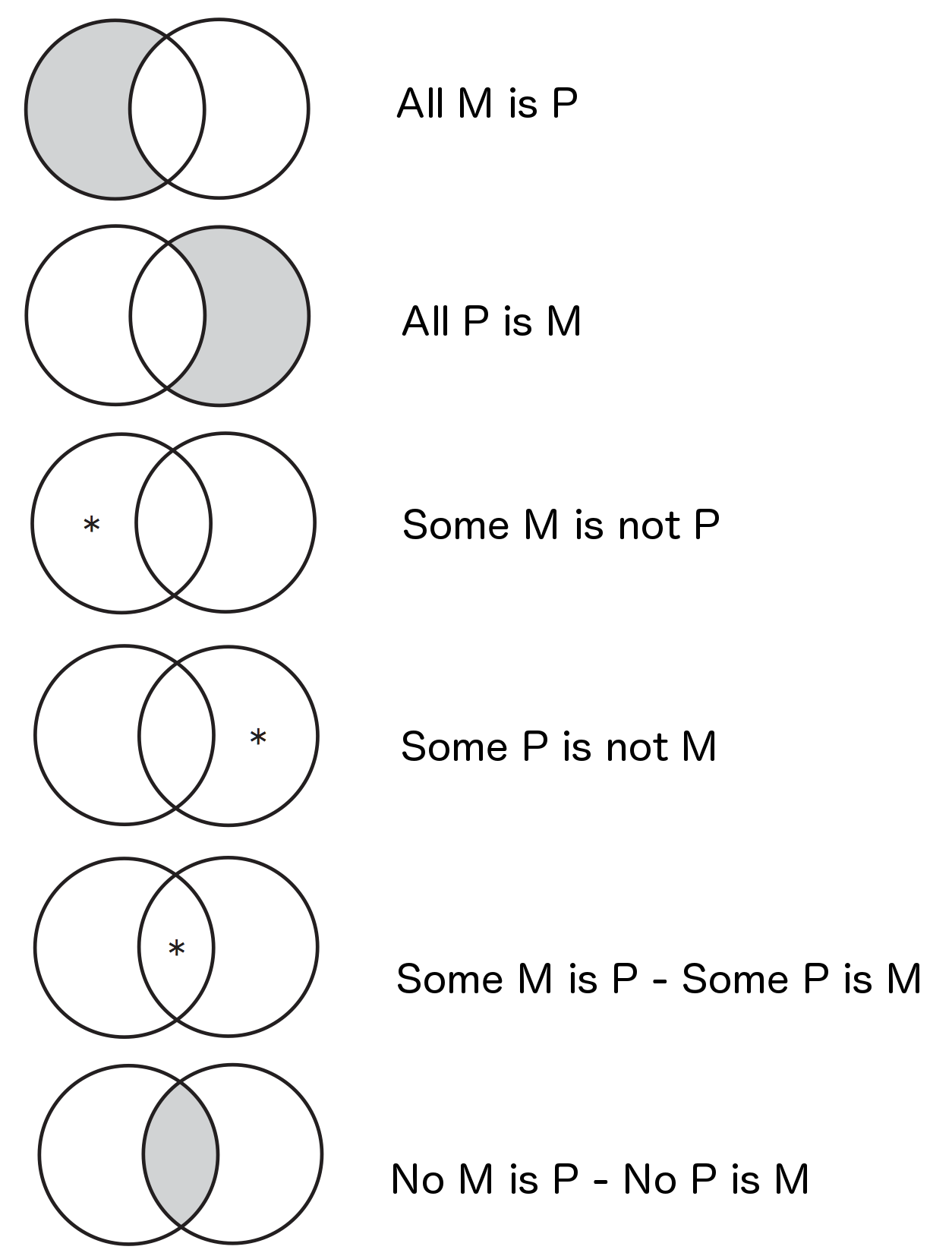 Out Of The Box  Venn Diagrams And Categorical Propositions