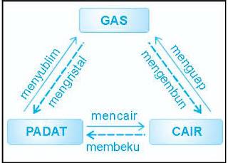 berdasarkan wujudnya zat dibedakan atas zat padat cair dan gas zat ...
