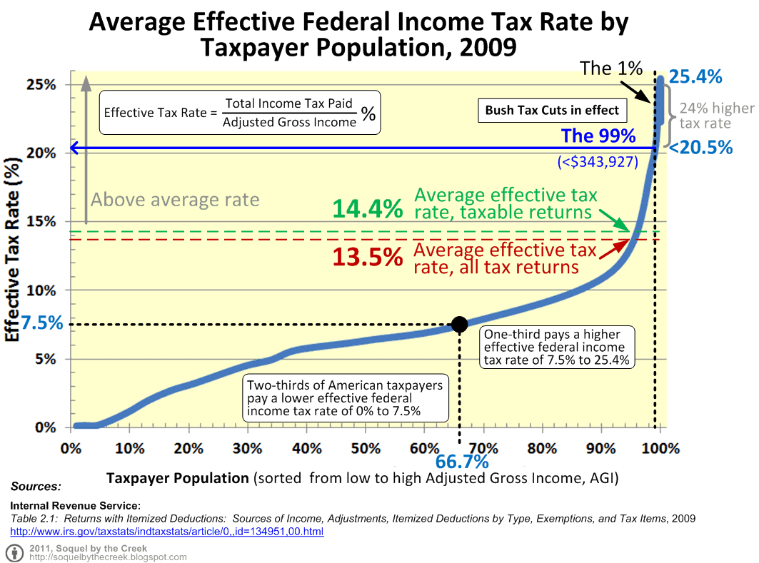fed tax Tax cuts enacted last year aren't likely to provide much of a boost to the  in an  economic letter posted on the san francisco fed's website.
