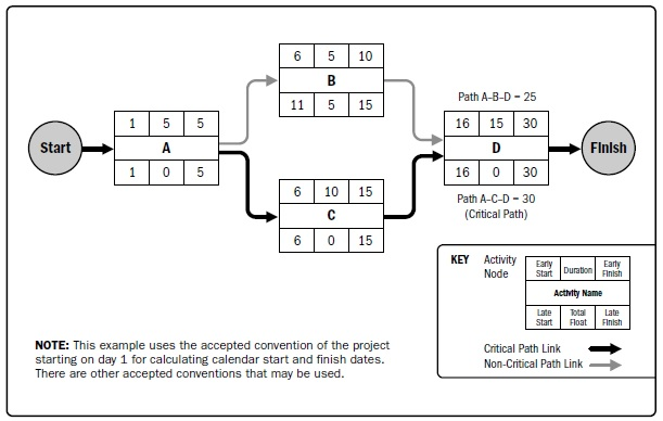 calculating and interpreting a project network Project activities can be sequenced by using a project network diagram (also known as precedence diagram) to create project schedules before you create a project.