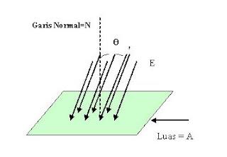 Hukum Gauss adalah