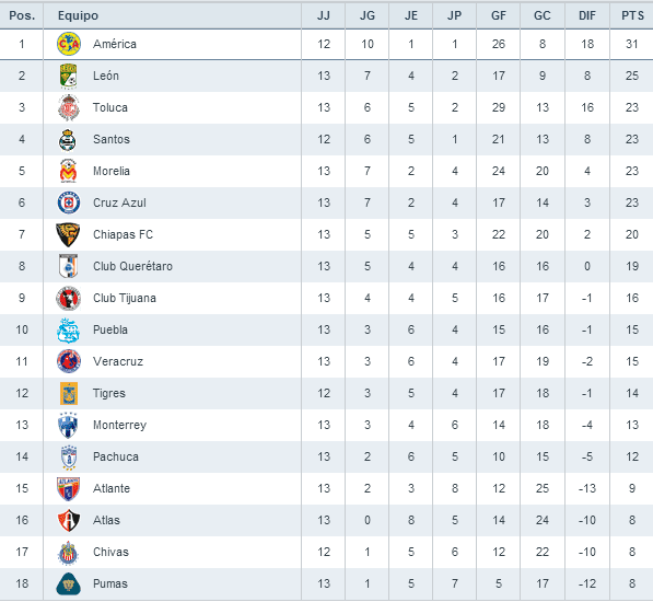 Tabla General Liga BBVA Bancomer MX Jornada 13