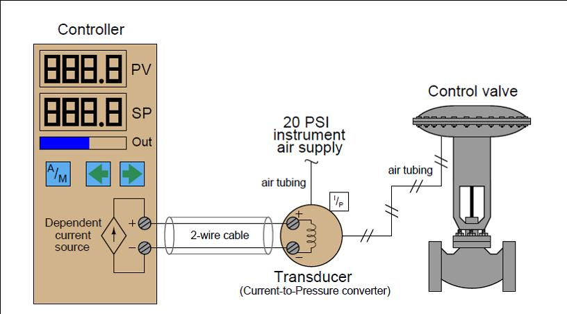 Process Control and Instrumentation Analog Electronic