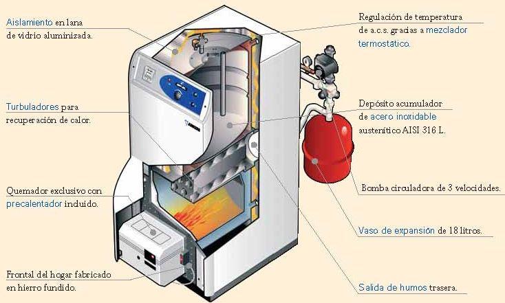 Rendimiento de una caldera de combustible l quido o - Caldera gas estanca ...