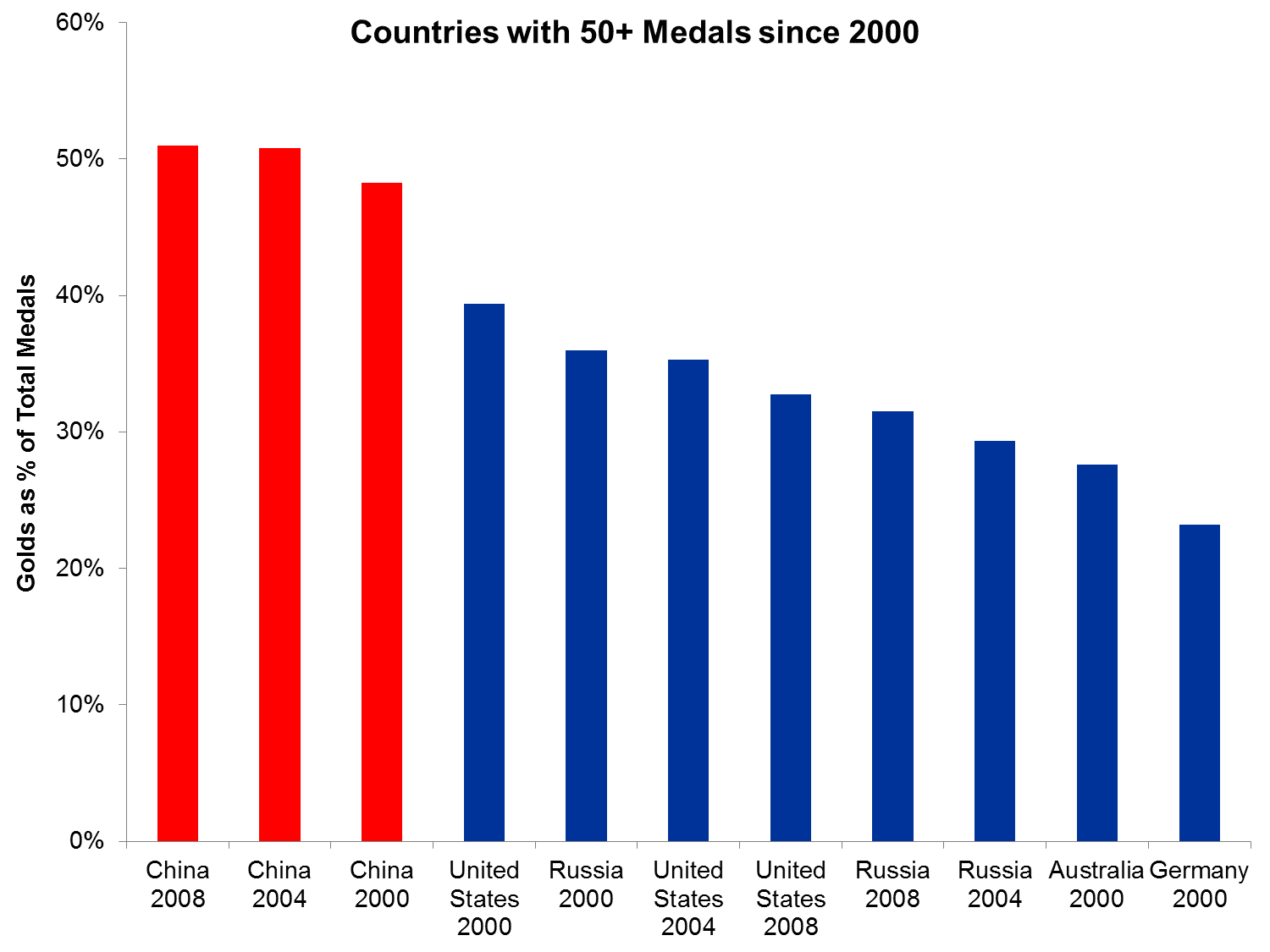 olympic medals by country
