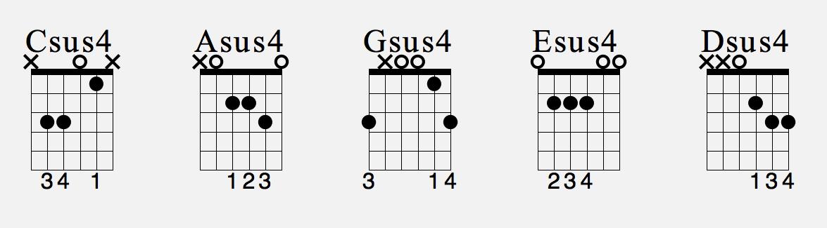 GUITAR CHORDS - PT.6 - SUS4 CHORDS | JS MUSIC SCHOOL
