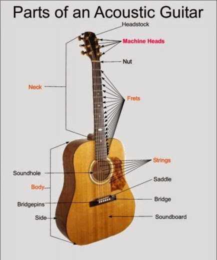 Catchy Guitar Chords And Dynamics Guitar Parts
