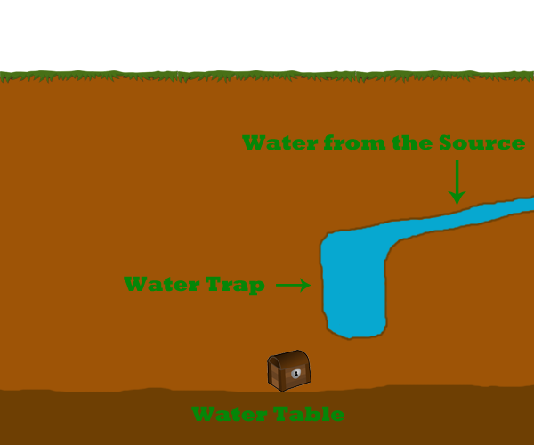 Water trap setup