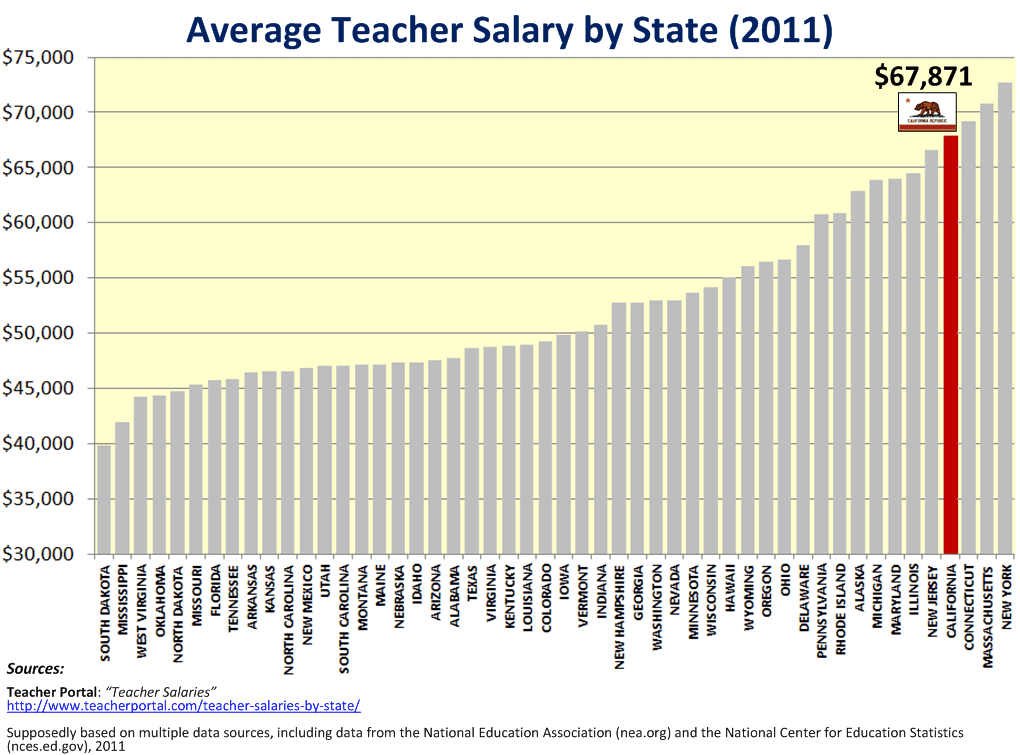 Is it a teacher pay issue? Compared to other states , California ...