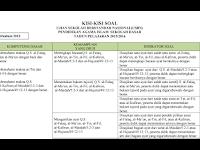 Kisi Kisi Soal dan Praktek US PAI Tingkat SD,SMP,SMA,SMK Terbaru 2016