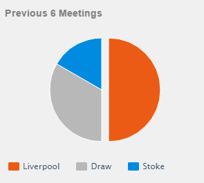 Head to head Liverpool vs Stoke City