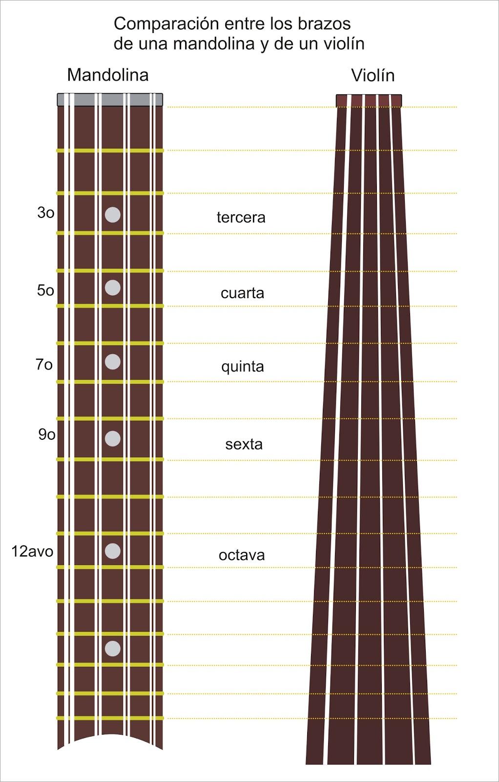 Frecuencia de las notas musicales | Blog de Trovadoresco65