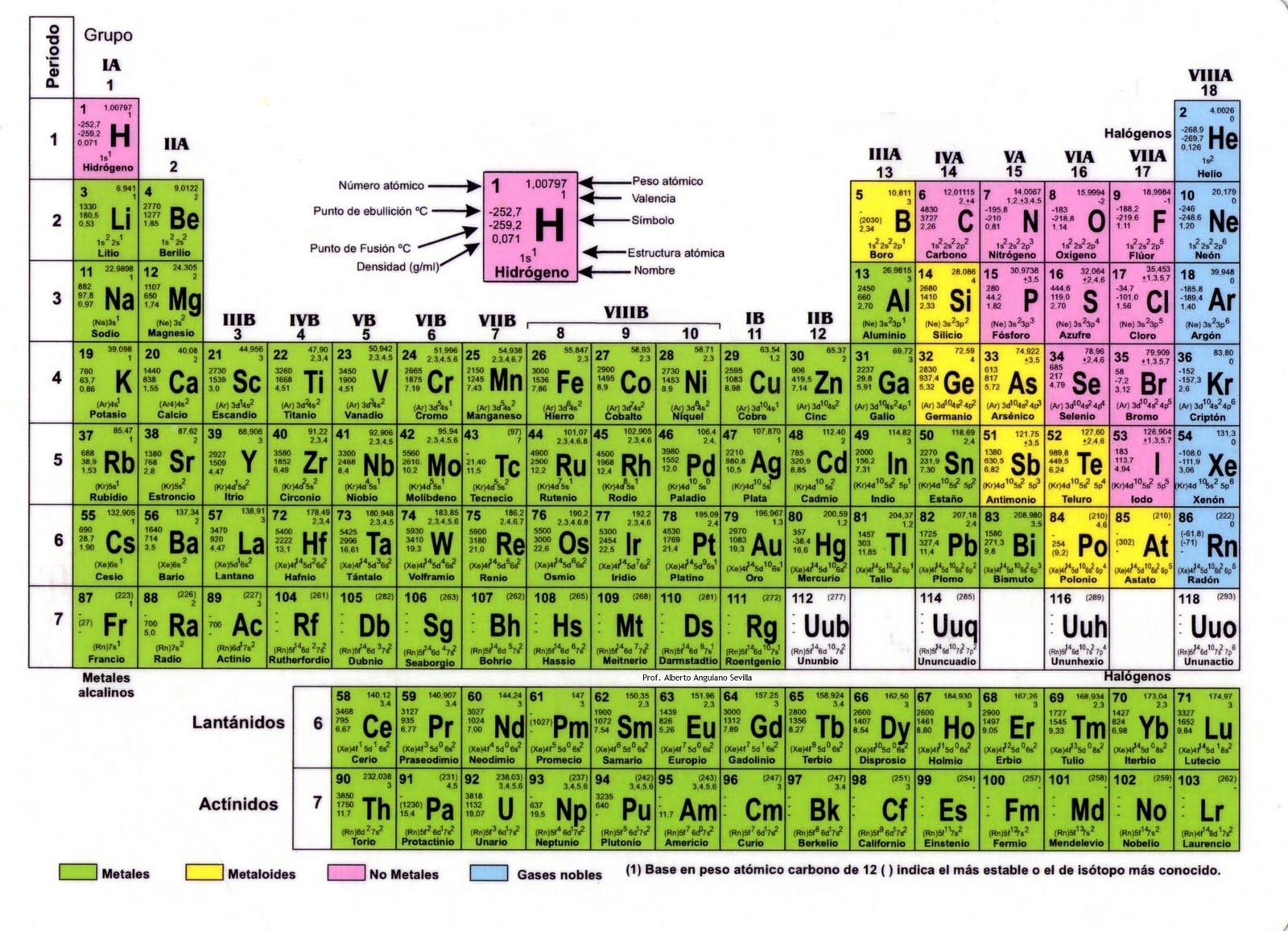 Ciencias naturales tabla peridica de los elementos tabla peridica de los elementos urtaz Gallery