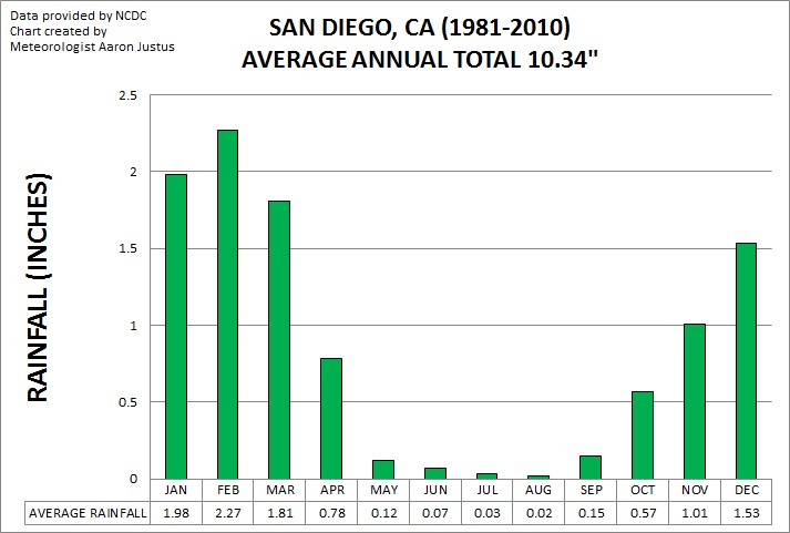 San Diego Monthly Average Rainfall