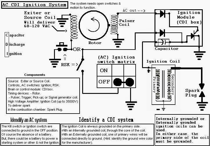 IgnitionAC_CDI ซ่อมรถกอล์ฟไฟฟ้า กรกฎาคม 2014  at gsmx.co