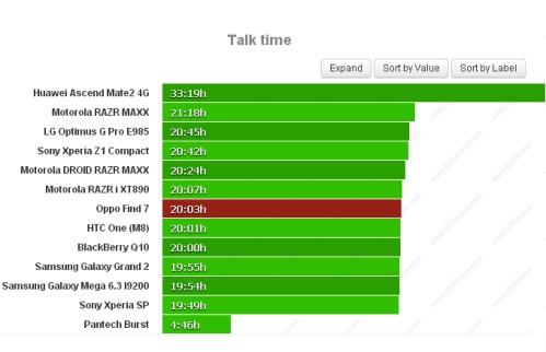 Durata batteria sulle chiamate telefoniche per Oppo Find 7