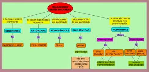 http://cmapspublic3.ihmc.us/rid=1284366164608_1030249428_43478/Relaciones%20entre%20palabras.cmap