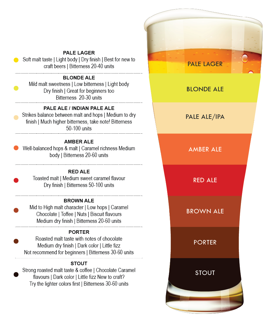 January 2016 for Craft beer ibu chart