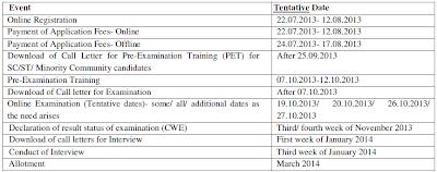 IBPS last date, IBPS exam date
