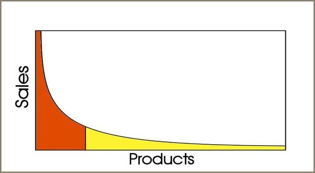 You might hear the phrase the long tail to describe the market model used by successful Web sites.