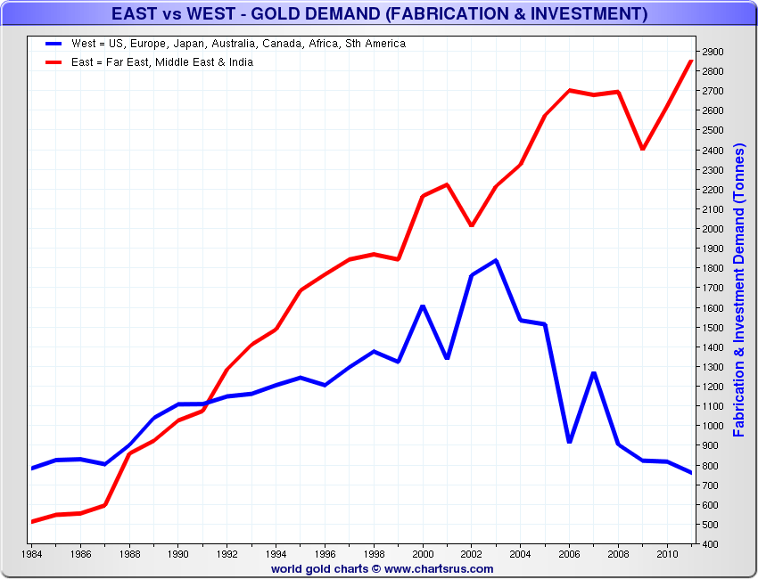 East West Gold Download