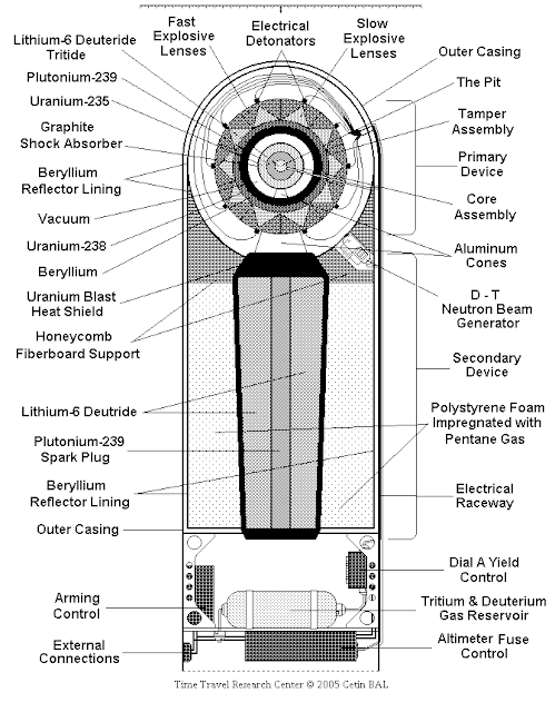 Схема бомбы дизайна
