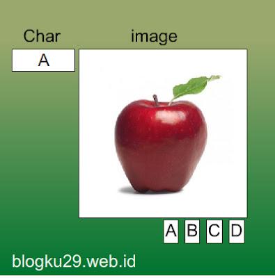 Gambar - muncul huruf A dan gambar Apel ketika menekan tombol A.