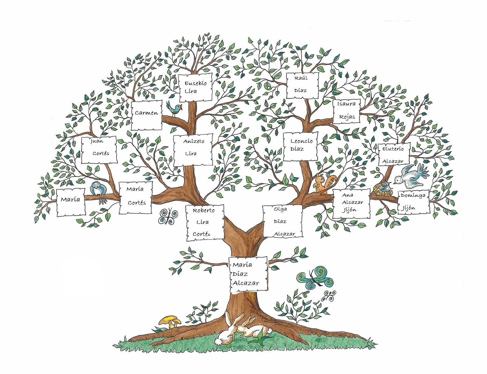 Hablando de cultura: Árbol genealógico de la familia Diaz