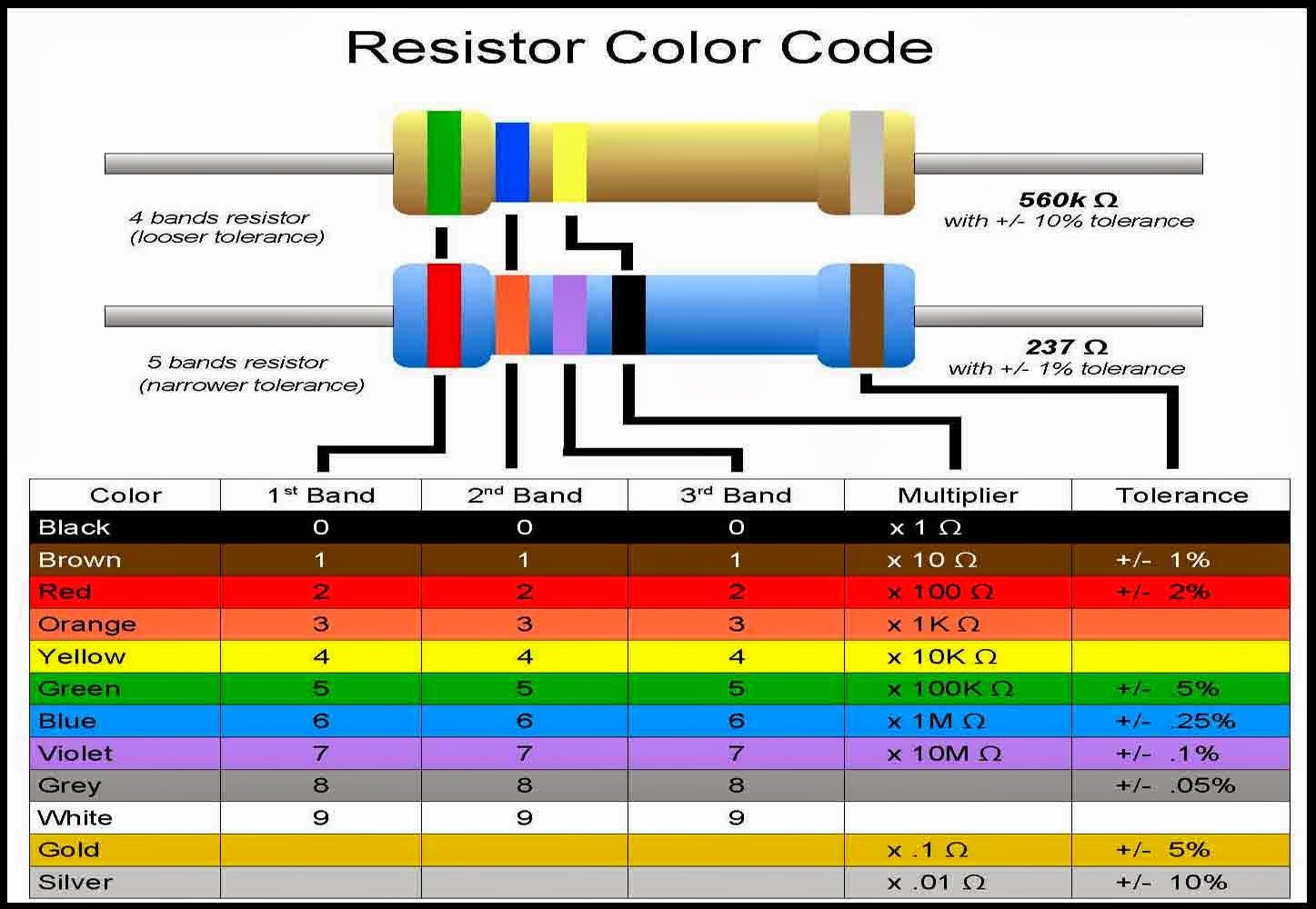 Resistance color code