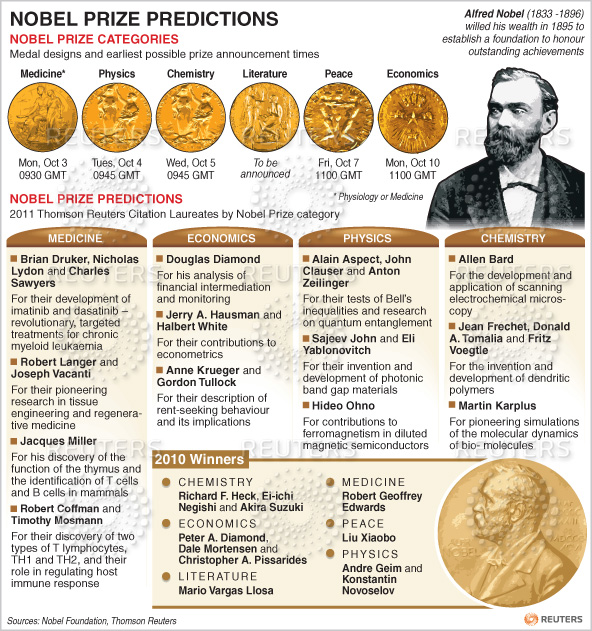 an introduction to the history of nobel prizes The nobel prizes awarded to laue and the braggs open a long list of this (table 1) and other major honors given to crystallographers during the last 100 years in this review, we primarily concentrate on the achievements of the nobel prize winners, with less emphasis on other important accomplishments, especially the more recent ones.